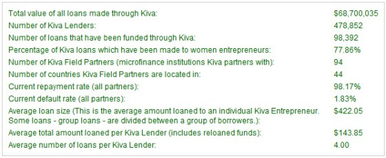 Kiva stats - more than 68 MLN USD raised - almost 480.000 lenders